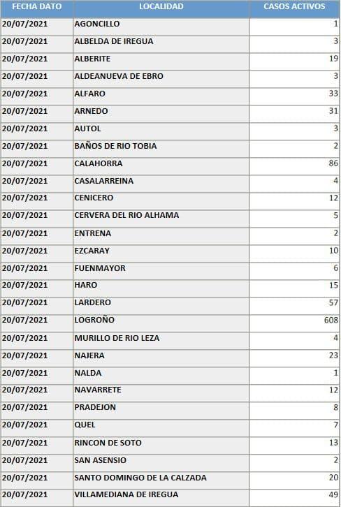 Nájera y Santo Domingo superan a Haro en casos activos de coronavirus 1