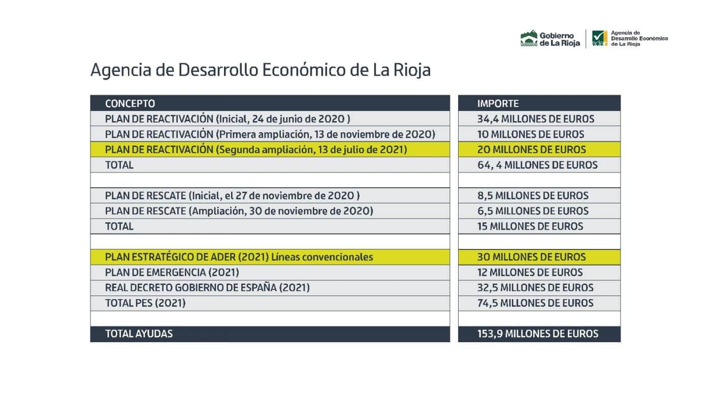 La Rioja amplía las ayudas destinadas al tejido empresarial hasta casi los 154 millones de euros 2