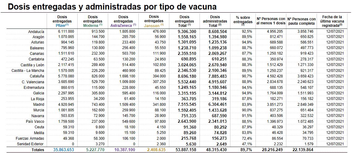 La Rioja suma más de 180.000 personas con, al menos, una dosis de las vacunas 4