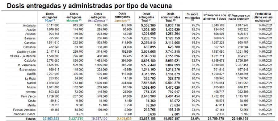 La Rioja supera las 160.000 personas con la pauta completa de las vacunas 2
