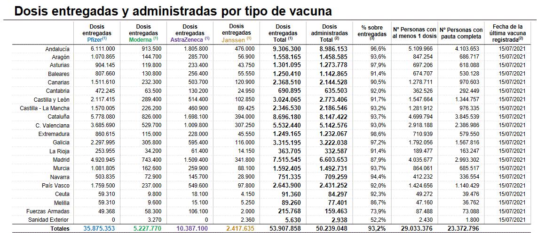 La Rioja supera los 1.000 casos activos de coronavirus 1
