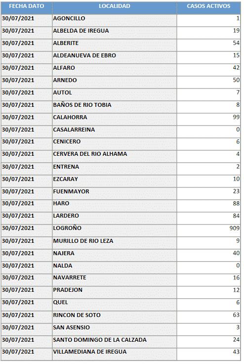 Suben los casos activos en Haro: 88 en total 1