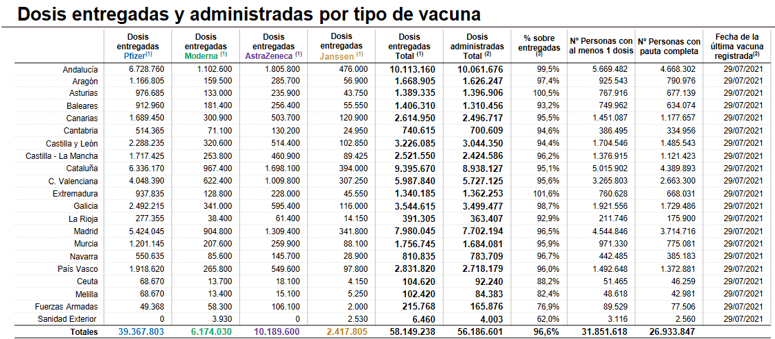 La Rioja supera los 1.800 casos activos de coronavirus 1