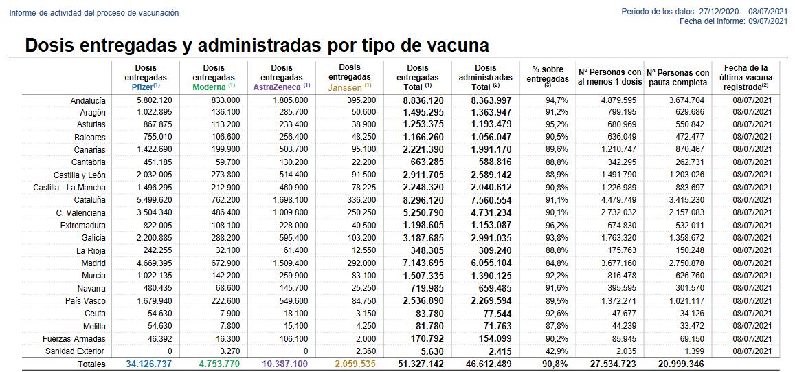 Siguen al alza los casos activos de coronavirus en La Rioja: 647 en total 1