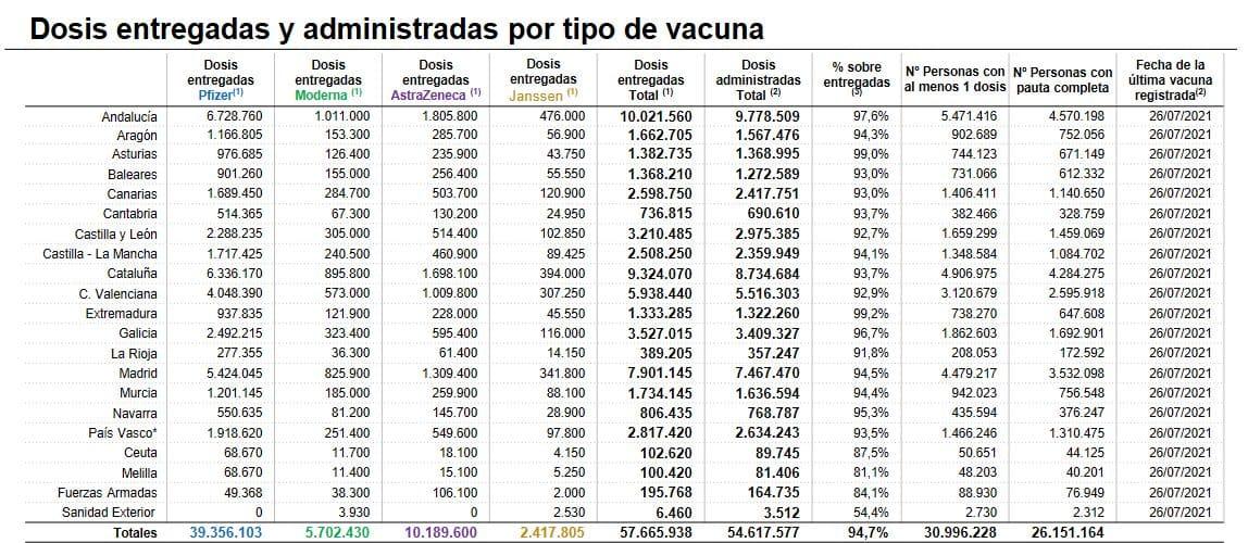 La Rioja registra 177 nuevos contagios en una jornada sin muertes por la COVID 1