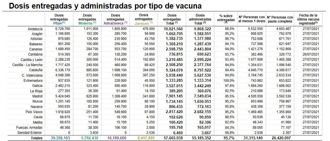 La Rioja notifica 241 nuevos contagios por coronavirus 1