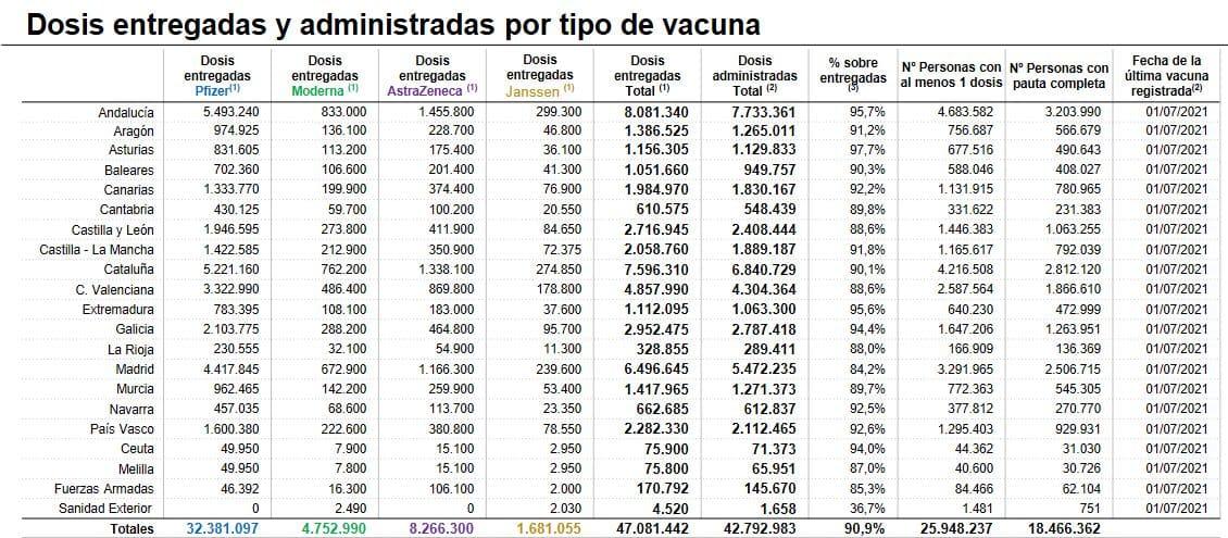 Los casos activos siguen en ascenso en La Rioja: 341 en total 1