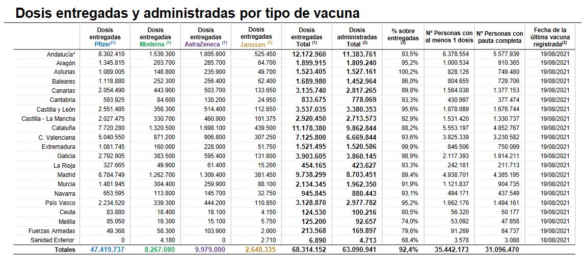 La Rioja vuelve a superar los 1.000 casos activos 1