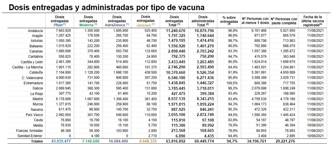 Más de 198.000 riojanos ya tienen la pauta completa de la vacuna contra la COVID 1