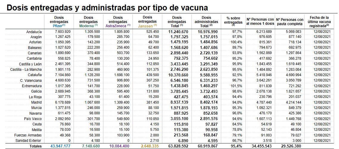 La Rioja supera el 70 por ciento de la población con la pauta completa de vacunación frente a la COVID 1