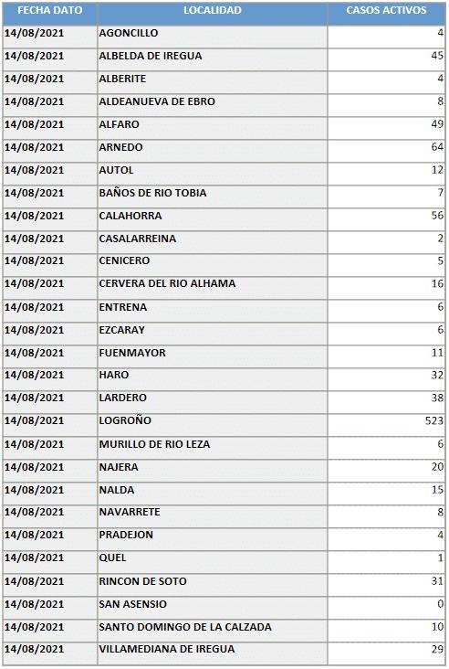 Haro mantiene 32 casos activos, bajan en Nájera y suben mínimamente en Santo Domingo 1