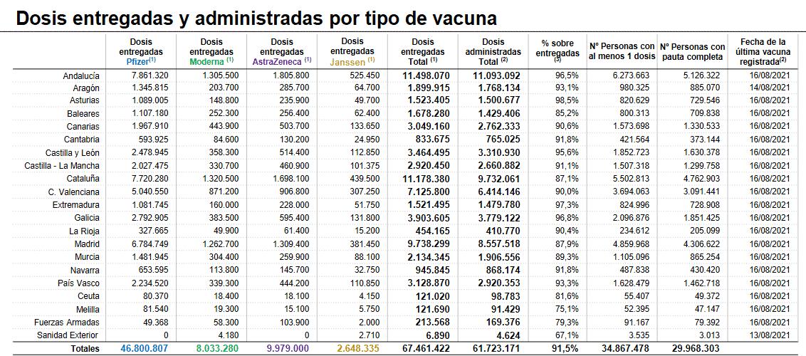 La Rioja registra 70 nuevos contagios, mientras la incidencia baja de los 500 casos 1