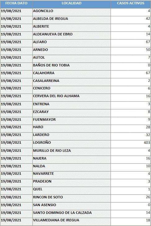 Suben mínimamente los casos activos en Haro: 28 en total 1