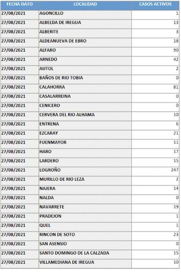 Baja la curva de casos activos en Haro: 17 en total 1