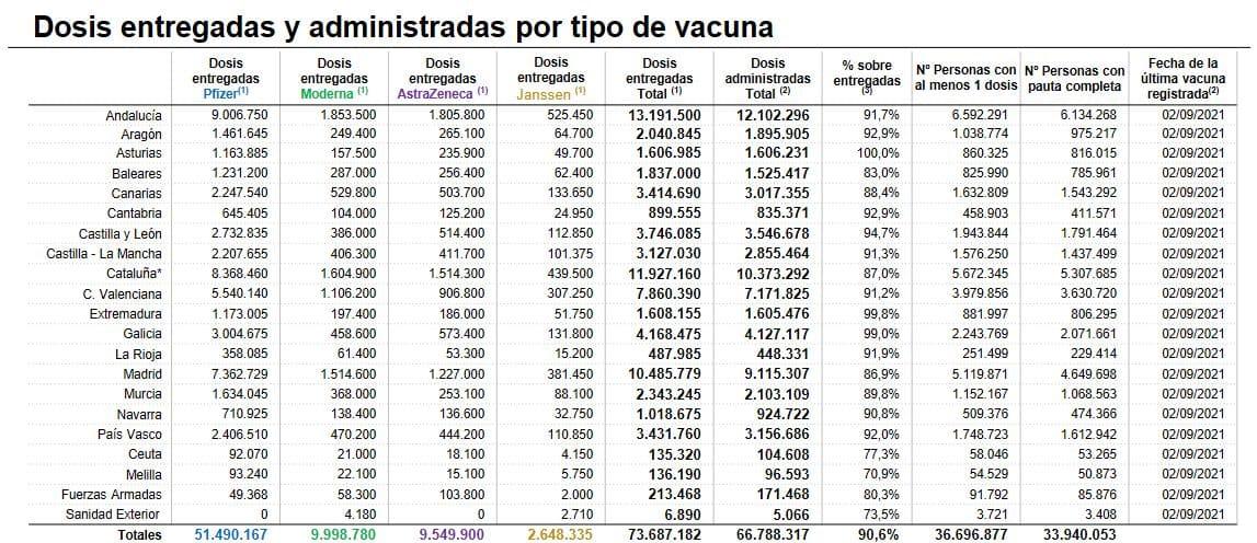 Los casos activos de coronavirus siguen en descenso en La Rioja: 521 en total 1