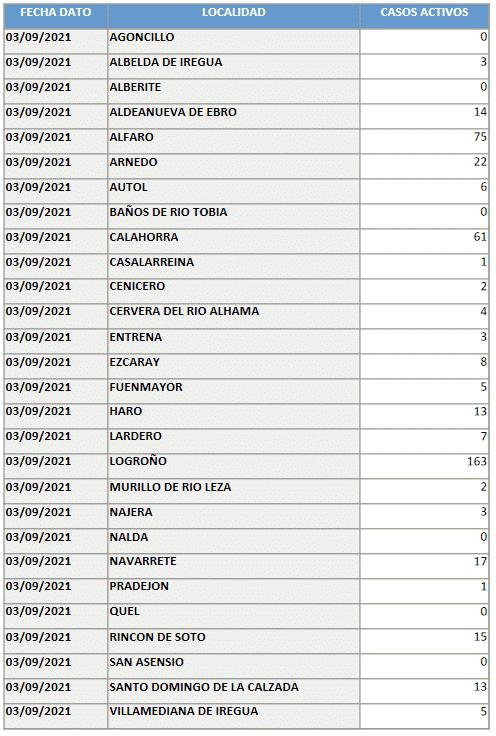 La curva de casos activos sube mínimamente en Haro: 13 en total 1