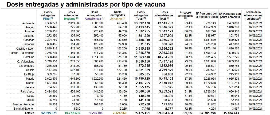 Los casos activos de coronavirus bajan hasta los 169 en La Rioja 1