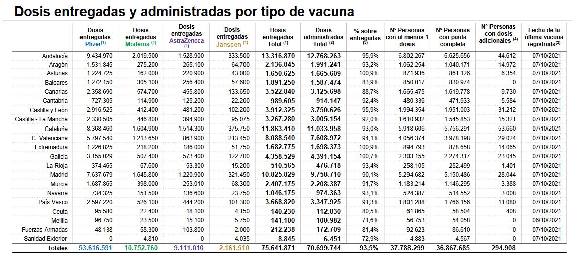 La Rioja suma cinco nuevos casos activos y se sitúa con 92 en total 1